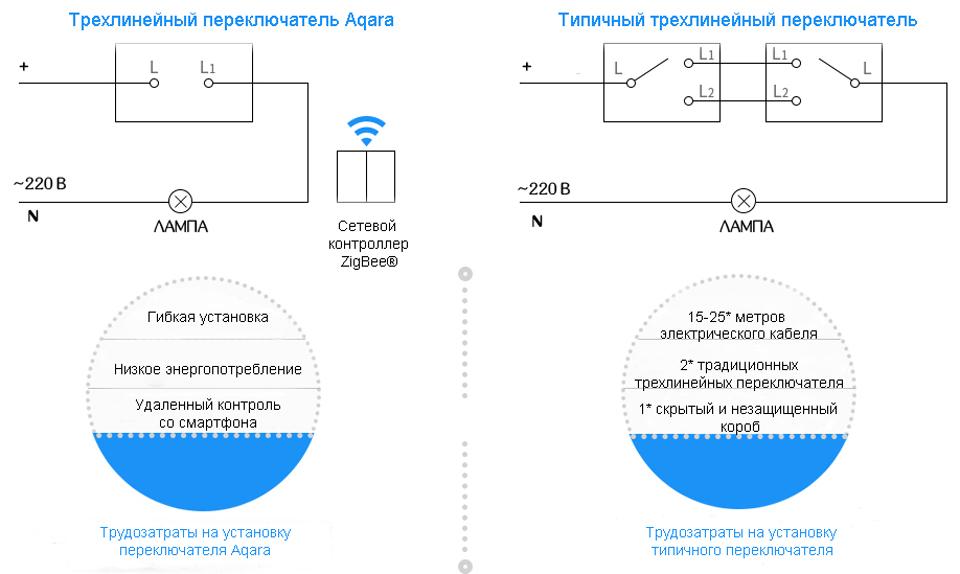 Умный выключатель Aqara Smart Light Switch ZigBee Version сравнение переключателей