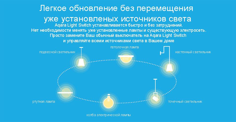 Умный выключатель Aqara Smart Light Switch ZigBee Version работает со всеми источниками света